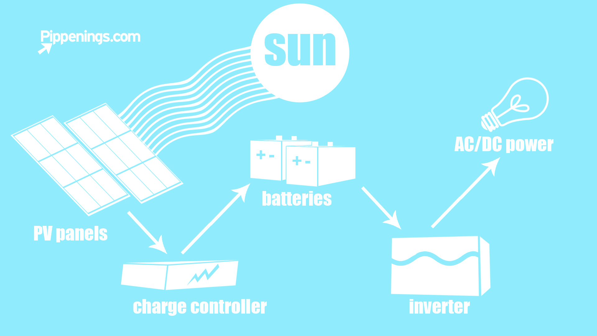 Lithium Rv Solar Wiring Diagram. Rv Solar Cover, Rv Solar Connection ...